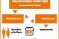Structuur Vereniging Nederlandse Voedselbanken